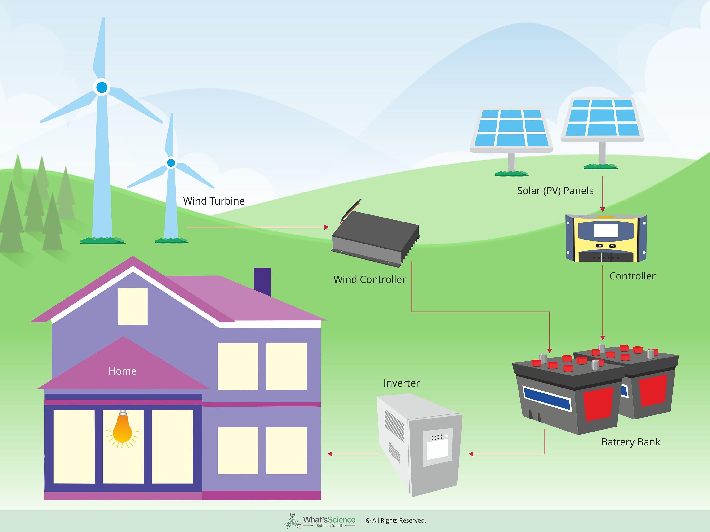 Combination of Solar-wind energy image 3