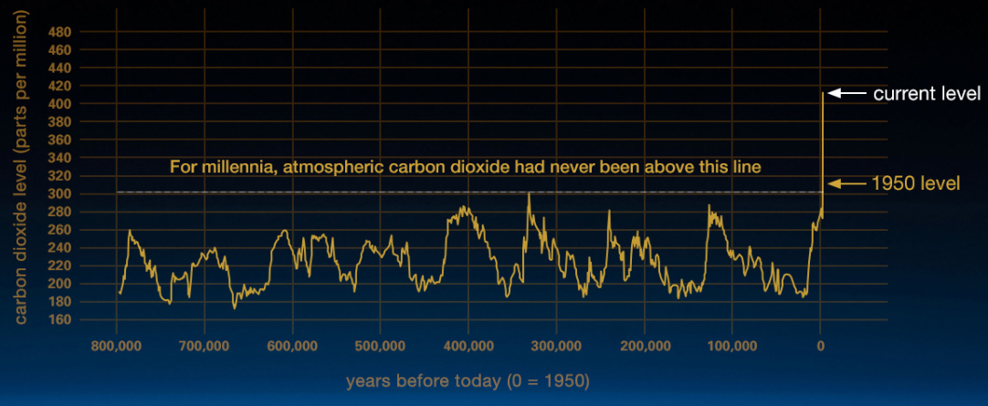 Climate_carbon level graph