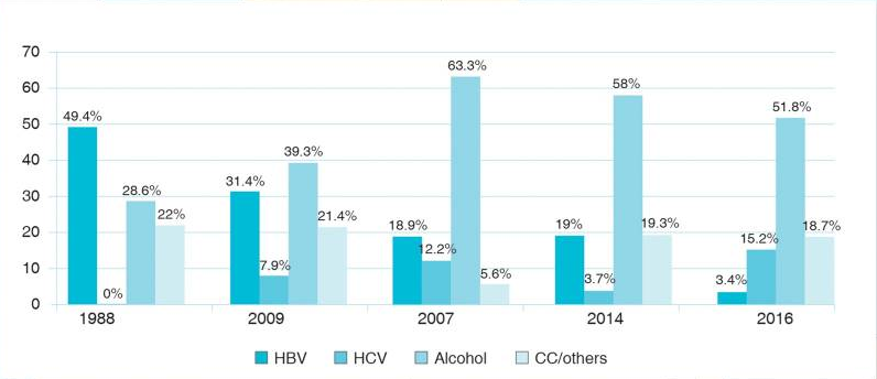hepatitis India data