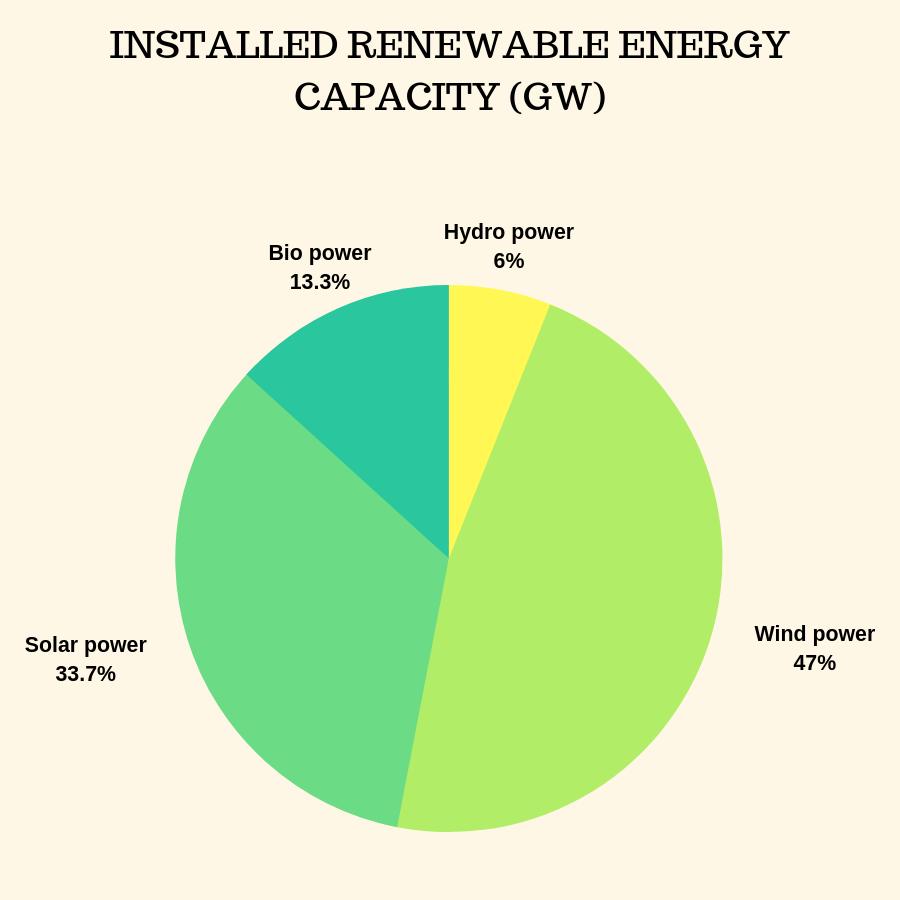INSTALLED RENEWABLE ENERGY CAPACITY (GW)