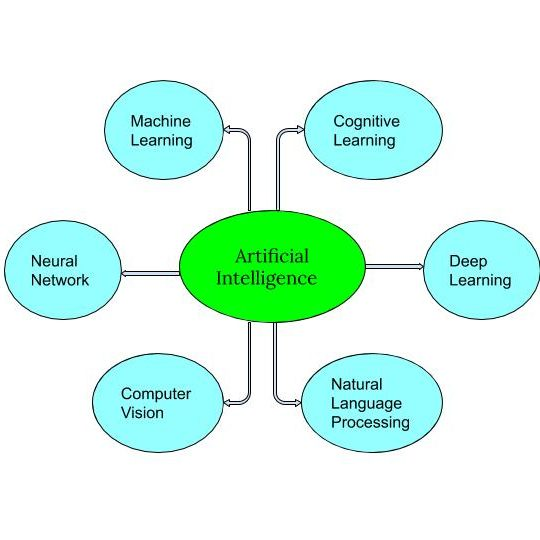 Fig. 1 Branches of Artificial Intelligence